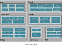 一文读懂分布式账本服务:布比区块链产品详解(三)