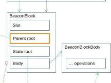 以太坊2.0 信标链中的执行状态转换