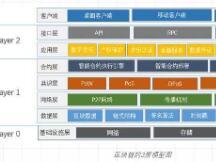 一文了解区块链核心技术框架