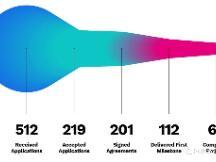 半年翻一番!Web3 基金会 Grant 已经资助了 200 个项目!