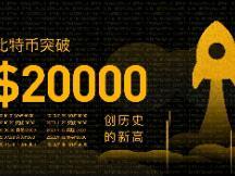 海外财经媒体焦点:比特币首次站上20000美元