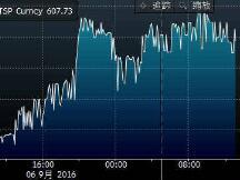每日比特币(9月7日):日图飙涨后持稳 日内反复震荡