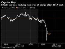 比特币等数字资产大跌 加密货币的火爆发生动摇