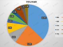 35家外资公司在华区块链专利卡位 微软、甲骨文、沃尔玛都有