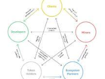 Filecoin循环供应解读
