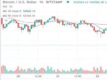 比特币在税收恐慌导致市值蒸发 3000 亿美元后,价格逐渐企稳
