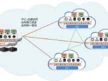 浅谈分布式存储协议:加速边缘计算技术演进