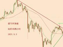 2021.5.3—比特币今天上涨,多头可以布局吗?
