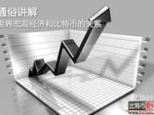 比特币投资必读:10分钟读懂宏观经济学