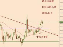 2021.2.3—比特币摆脱三角形束缚,新的上涨开始!