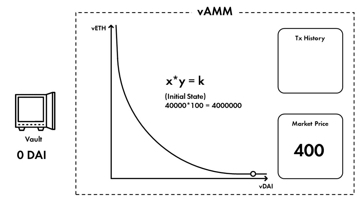 一文读懂vAMM的Perpetual协议