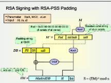 【图学院】区块链与密码学全民课堂第6-2讲:经典数字签名算法—RSA数字签名算法