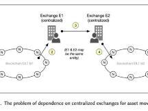 探讨跨链资产转移中的区块链网关、网桥和授权哈希锁