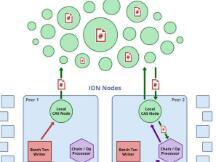 强强联合!微软运用IPFS构建去中心化身份系统