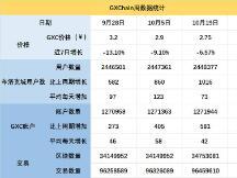 GXChain社区(10.20-10.26)最新动态及数据统计