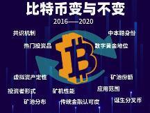 2016-2020,比特币在四年间的8个变化与4个不变