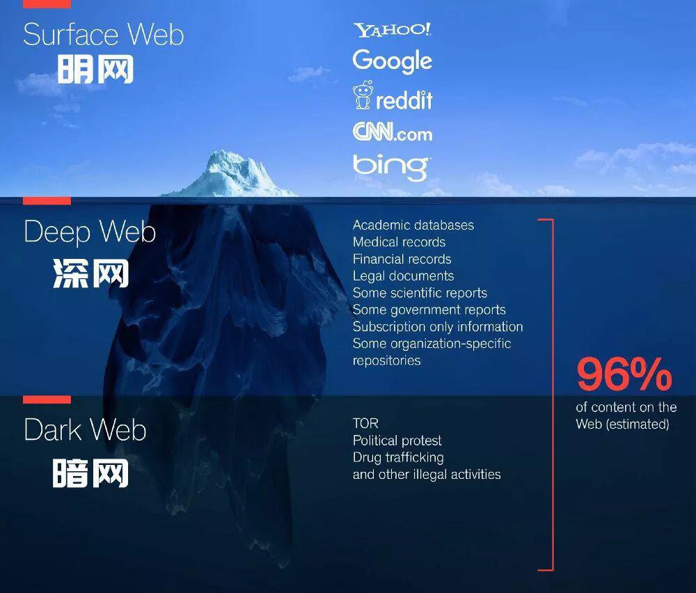 科普:明网、深网、暗网的区别及暗网的危害