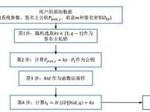 【图学院】区块链与密码学全民课堂第7-4讲:经典盲签名算法(三)
