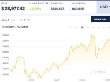 """比特币价格冲破天际 相关股票今年已悄然成为""""十倍股"""""""