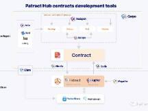 Patract 启动合约开放平台战略,近期将上线 PatraStore 和 PoA 先行主网