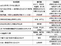 链博科技朱清、李征光新书入选四川省重点出版规划项目