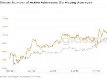 比特币活跃地址达到 2020 年 4 月以来的新低
