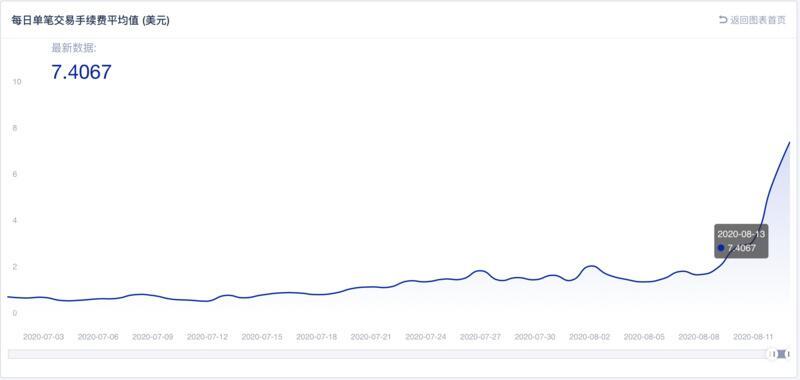 以太坊<ruby>转账<rp>[</rp><rt>zhuǎn zhàng</rt><rp>]</rp></ruby>手续费暴涨创新高,矿工收益涨3倍