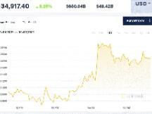 比特币稳步上升 以太坊再创新高 这些都是牛市信号?