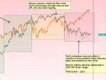 """国外著名分析师预测比特币将大幅上涨,称当前价格是一个""""机会"""""""
