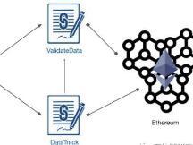 在以太坊上如何建立区块链验证文件系统