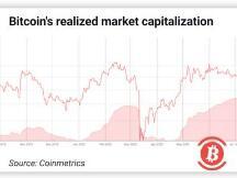 股市的不安情绪令比特币行情承压?