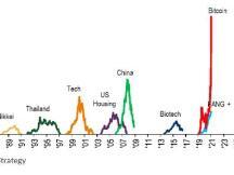 从科技股到比特币,华尔街嗅到了20年前互联网泡沫的气息