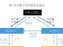 IMF:中国央行数字货币研究领跑全球 数字人民币需更多试验