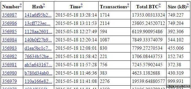 比特币交易过程