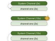 Hyperledger Fabric中系统通道和应用程序通道的配置更新