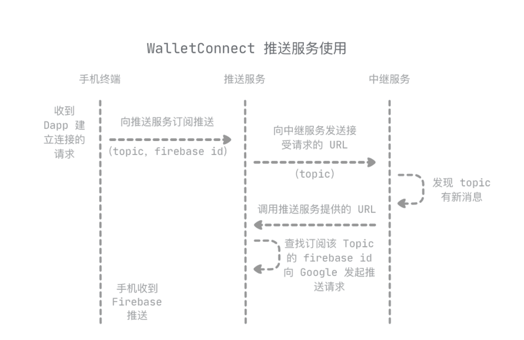 一文读懂WalletConnect