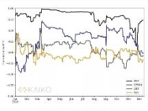 深度丨相关性为负,BTC 已成为避险资产?