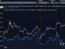比特币能否达到历史新高?这4个指标表明将大幅回调?