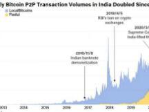 印度的加密货币交易量激增,牛市要来了?