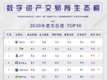 2020回顾:数字资产交易所生态榜