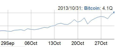 比特币网络挖矿能力一个月翻了一番
