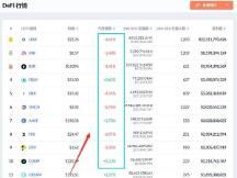 比特币弱势盘整 DeFi龙头币继续上攻 市场会走向何方?