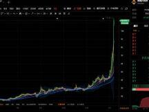 平台币暴走,BNB两日涨超70%,晋升千倍币,市值破千亿