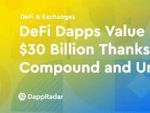 得益于Compound和Uniswap,DeFi Dapps的价值上升到了300亿美元