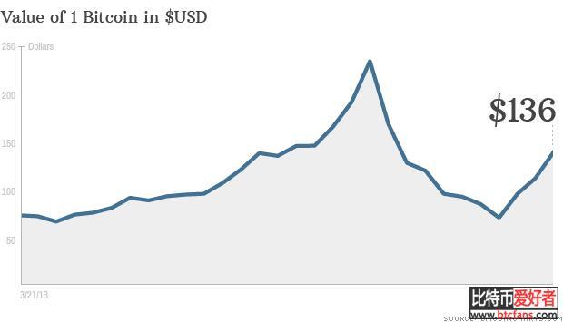 比特币依然可以持高,即使是在泡沫后