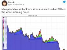 随着内存池清零,比特币近期转账手续费骤降