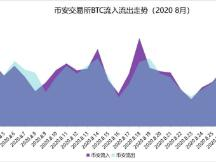 ChainsMap链上数据8月研报:币价再度遇阻,交易所比特币流向分化
