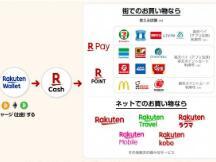 在线零售巨头乐天现在支持加密货币充值并进行支付