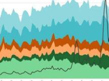 一文了解公链手续费周期与负反馈循环(下篇)