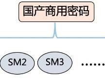 一文读懂SM9数字签名算法